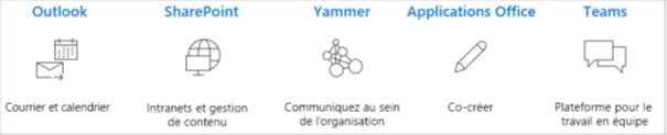 Les applications Office 365 : Outlook, SharePoint, Yammer, Teams